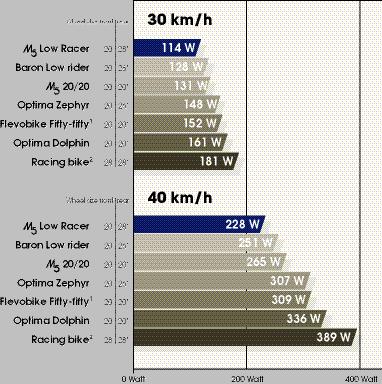 自転車の 時速40km 自転車 出力 : Wattage Comparison Chart