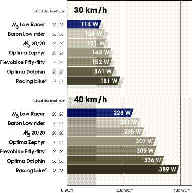 Wattage Comparison Chart